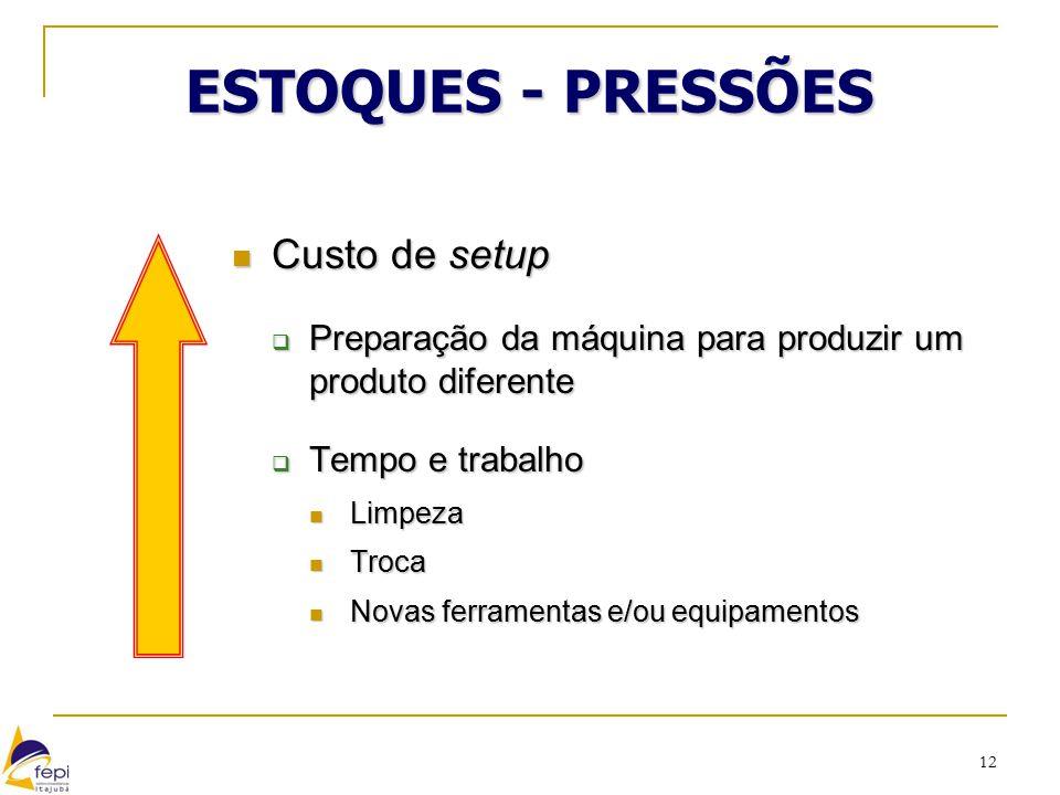 12 ESTOQUES - PRESSÕES Custo de setup Custo de setup  Preparação da máquina para produzir um produto diferente  Tempo e trabalho Limpeza Limpeza Tro