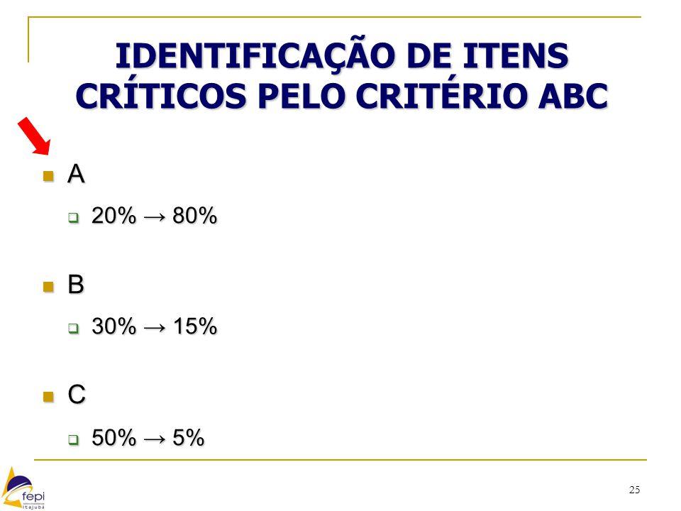 25 IDENTIFICAÇÃO DE ITENS CRÍTICOS PELO CRITÉRIO ABC A  20% → 80% B  30% → 15% C  50% → 5%