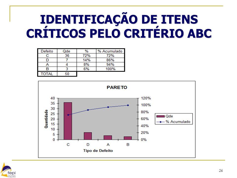 26 IDENTIFICAÇÃO DE ITENS CRÍTICOS PELO CRITÉRIO ABC