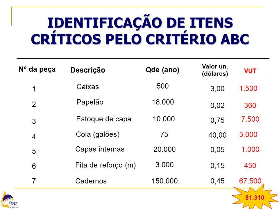 30 IDENTIFICAÇÃO DE ITENS CRÍTICOS PELO CRITÉRIO ABC Nº da peça 1 2 4 3 5 7 6 Descrição Caixas Papelão Estoque de capa Cola (galões) Capas internas Fi