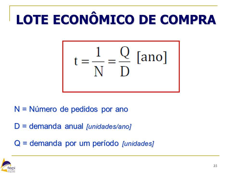 35 LOTE ECONÔMICO DE COMPRA N = Número de pedidos por ano D = demanda anual [unidades/ano] Q = demanda por um período [unidades]