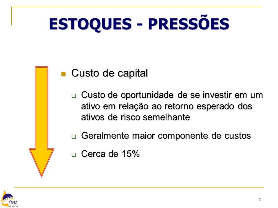 9 ESTOQUES - PRESSÕES Custo de capital Custo de capital  Custo de oportunidade de se investir em um ativo em relação ao retorno esperado dos ativos d