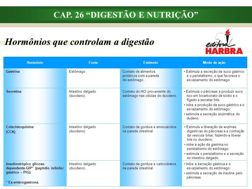 """Hormônios que controlam a digestão CAP. 26 """"DIGESTÃO E NUTRIÇÃO"""" Contato de gordura e carboidratos na parede intestinal. Intestino delgado (duodeno)."""