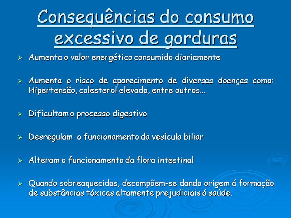 Consequências do consumo excessivo de gorduras AAAAumenta o valor energético consumido diariamente AAAAumenta o risco de aparecimento de diver
