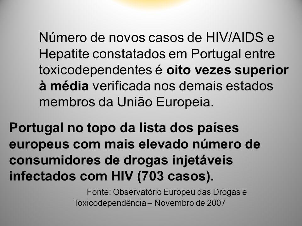 Número de novos casos de HIV/AIDS e Hepatite constatados em Portugal entre toxicodependentes é oito vezes superior à média verificada nos demais estad