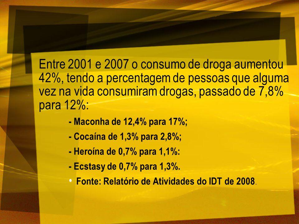Entre 2001 e 2007 o consumo de droga aumentou 42%, tendo a percentagem de pessoas que alguma vez na vida consumiram drogas, passado de 7,8% para 12%: