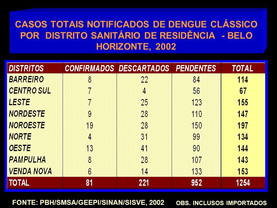 CASOS TOTAIS NOTIFICADOS DE DENGUE CLÁSSICO POR DISTRITO SANITÁRIO DE RESIDÊNCIA - BELO HORIZONTE, 2002 OBS. INCLUSOS IMPORTADOS FONTE: PBH/SMSA/GEEPI