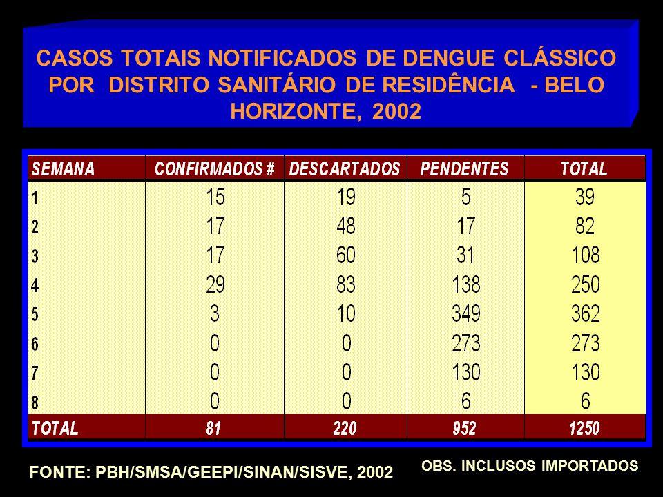 CASOS TOTAIS NOTIFICADOS DE DENGUE CLÁSSICO POR DISTRITO SANITÁRIO DE RESIDÊNCIA - BELO HORIZONTE, 2002 FONTE: PBH/SMSA/GEEPI/SINAN/SISVE, 2002 OBS.