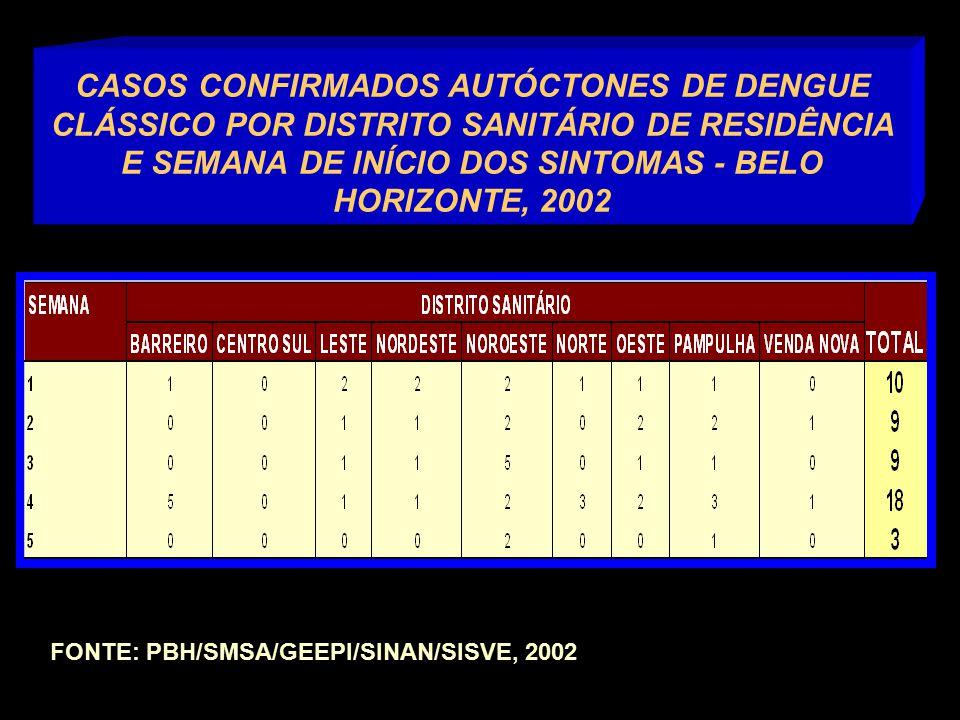 CASOS CONFIRMADOS AUTÓCTONES DE DENGUE CLÁSSICO POR DISTRITO SANITÁRIO DE RESIDÊNCIA E SEMANA DE INÍCIO DOS SINTOMAS - BELO HORIZONTE, 2002 FONTE: PBH