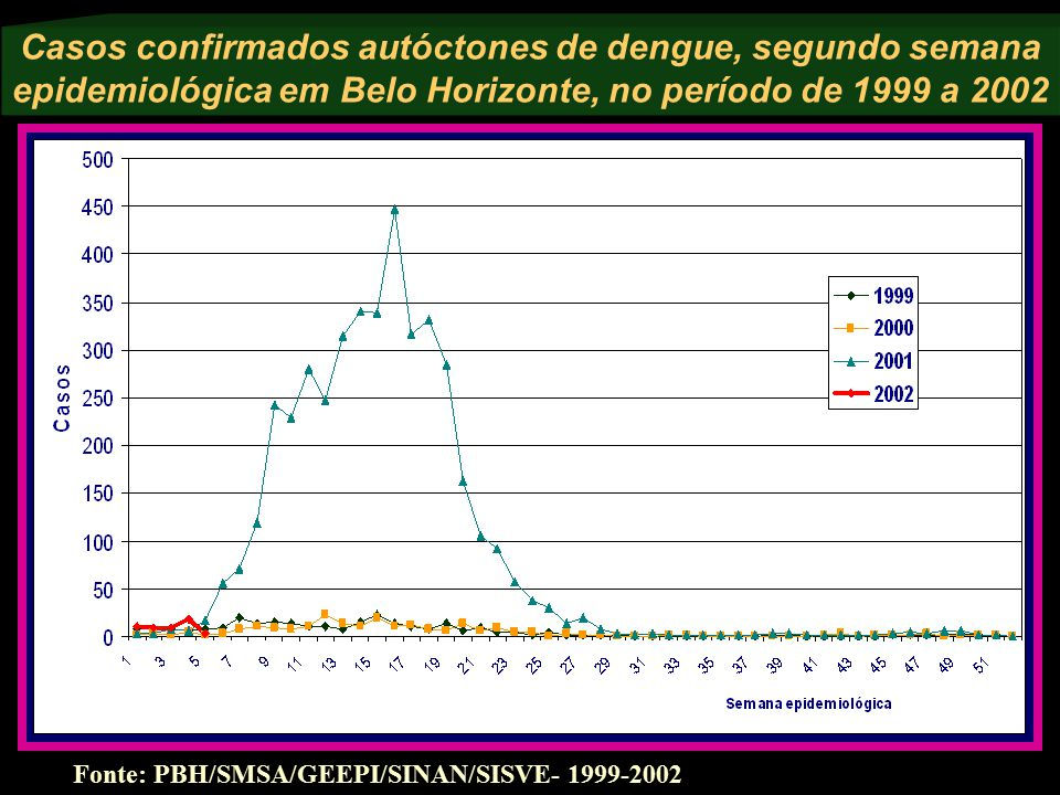 Casos confirmados autóctones de dengue, segundo semana epidemiológica em Belo Horizonte, no período de 1999 a 2002 Fonte: PBH/SMSA/GEEPI/SINAN/SISVE-