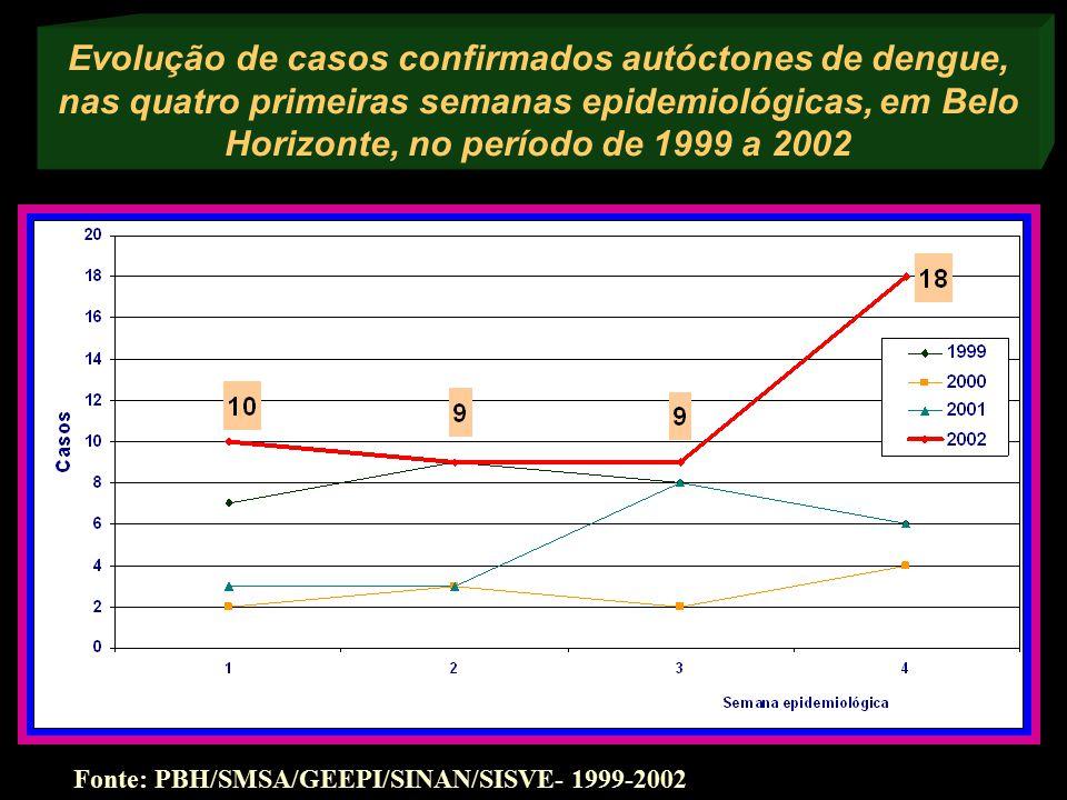 Evolução de casos confirmados autóctones de dengue, nas quatro primeiras semanas epidemiológicas, em Belo Horizonte, no período de 1999 a 2002 Fonte: