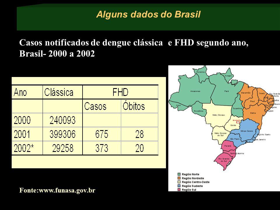 Alguns dados do Brasil Fonte:www.funasa.gov.br Casos notificados de dengue clássica e FHD segundo ano, Brasil- 2000 a 2002