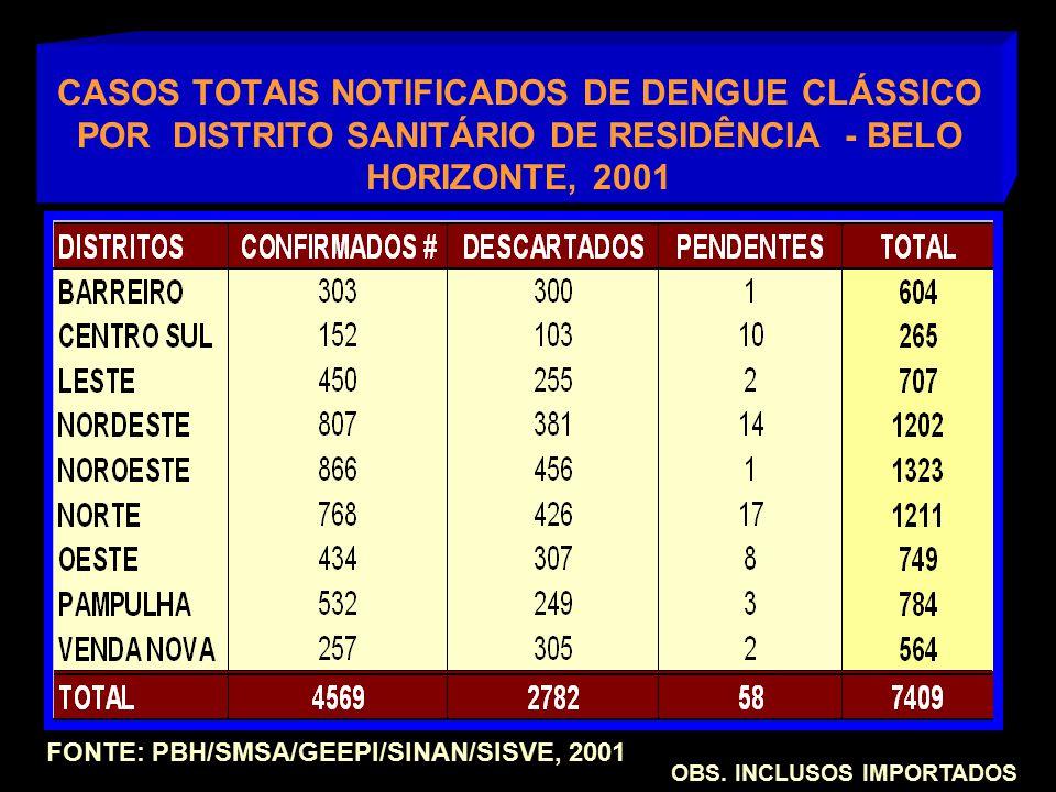 CASOS TOTAIS NOTIFICADOS DE DENGUE CLÁSSICO POR DISTRITO SANITÁRIO DE RESIDÊNCIA - BELO HORIZONTE, 2001 FONTE: PBH/SMSA/GEEPI/SINAN/SISVE, 2001 OBS.
