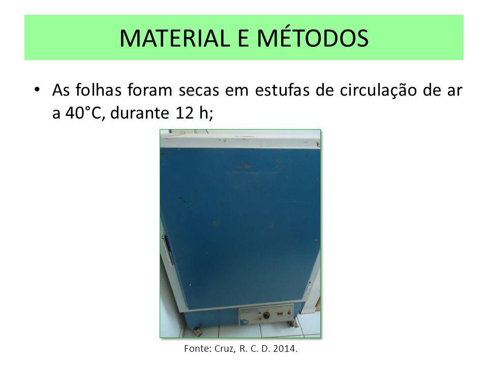 As folhas foram secas em estufas de circulação de ar a 40°C, durante 12 h; MATERIAL E MÉTODOS Fonte: Cruz, R. C. D. 2014.