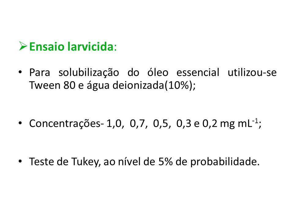  Ensaio larvicida: Para solubilização do óleo essencial utilizou-se Tween 80 e água deionizada(10%); Concentrações- 1,0, 0,7, 0,5, 0,3 e 0,2 mg mL -1