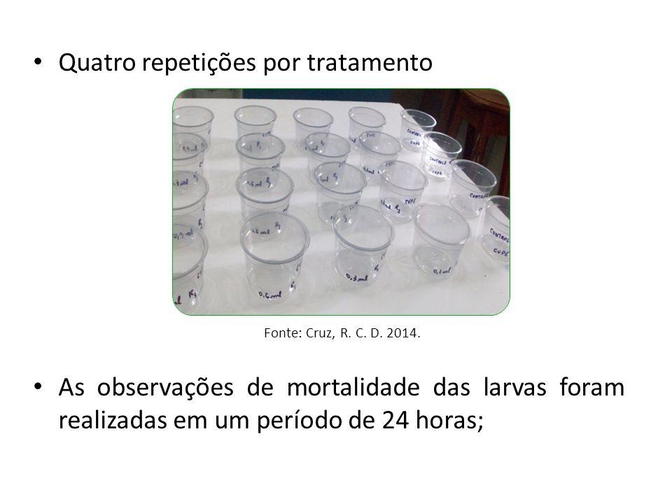 Quatro repetições por tratamento As observações de mortalidade das larvas foram realizadas em um período de 24 horas; Fonte: Cruz, R. C. D. 2014.