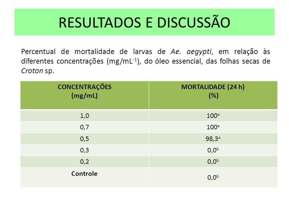 RESULTADOS E DISCUSSÃO CONCENTRAÇÕES (mg/mL) MORTALIDADE (24 h) (%) 1,0100 a 0,7100 a 0,598,3 a 0,30,0 b 0,20,0 b Controle 0,0 b Percentual de mortali