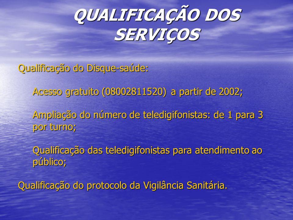 QUALIFICAÇÃO DOS SERVIÇOS Qualificação do Disque-saúde: Acesso gratuito (08002811520) a partir de 2002; Ampliação do número de teledigifonistas: de 1 para 3 por turno; Qualificação das teledigifonistas para atendimento ao público; Qualificação do protocolo da Vigilância Sanitária.
