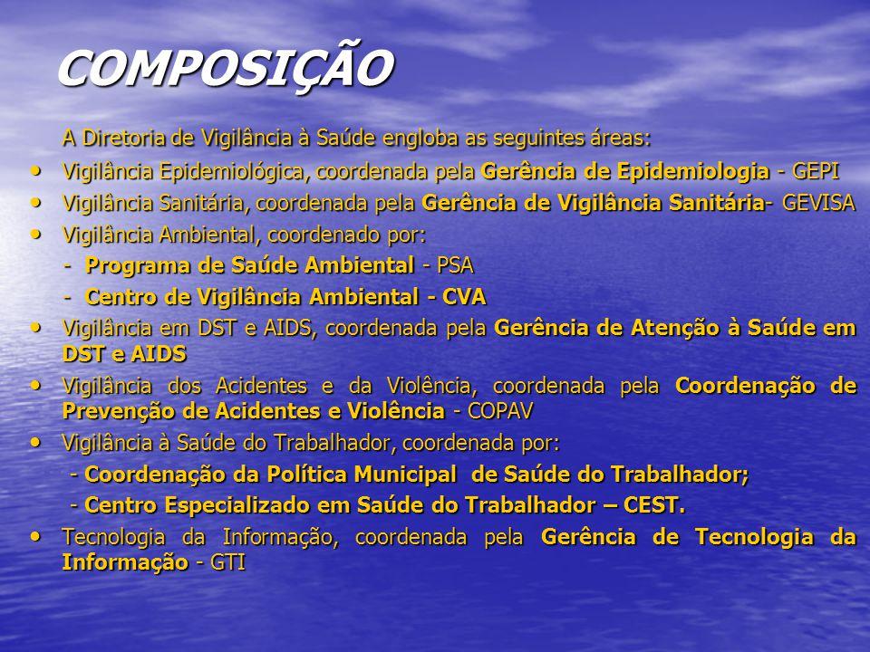 COMPOSIÇÃO A Diretoria de Vigilância à Saúde engloba as seguintes áreas: Vigilância Epidemiológica, coordenada pela Gerência de Epidemiologia - GEPI Vigilância Epidemiológica, coordenada pela Gerência de Epidemiologia - GEPI Vigilância Sanitária, coordenada pela Gerência de Vigilância Sanitária- GEVISA Vigilância Sanitária, coordenada pela Gerência de Vigilância Sanitária- GEVISA Vigilância Ambiental, coordenado por: Vigilância Ambiental, coordenado por: - Programa de Saúde Ambiental - PSA - Programa de Saúde Ambiental - PSA - Centro de Vigilância Ambiental - CVA - Centro de Vigilância Ambiental - CVA Vigilância em DST e AIDS, coordenada pela Gerência de Atenção à Saúde em DST e AIDS Vigilância em DST e AIDS, coordenada pela Gerência de Atenção à Saúde em DST e AIDS Vigilância dos Acidentes e da Violência, coordenada pela Coordenação de Prevenção de Acidentes e Violência - COPAV Vigilância dos Acidentes e da Violência, coordenada pela Coordenação de Prevenção de Acidentes e Violência - COPAV Vigilância à Saúde do Trabalhador, coordenada por: Vigilância à Saúde do Trabalhador, coordenada por: - Coordenação da Política Municipal de Saúde do Trabalhador; - Coordenação da Política Municipal de Saúde do Trabalhador; - Centro Especializado em Saúde do Trabalhador – CEST.