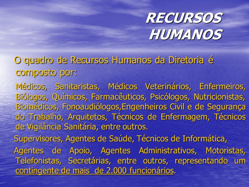 RECURSOS HUMANOS O quadro de Recursos Humanos da Diretoria é composto por: O quadro de Recursos Humanos da Diretoria é composto por: Médicos, Sanitaristas, Médicos Veterinários, Enfermeiros, Biólogos, Químicos, Farmacêuticos, Psicólogos, Nutricionistas, Biomédicos, Fonoaudiólogos,Engenheiros Civil e de Segurança do Trabalho, Arquitetos, Técnicos de Enfermagem, Técnicos de Vigilância Sanitária, entre outros.