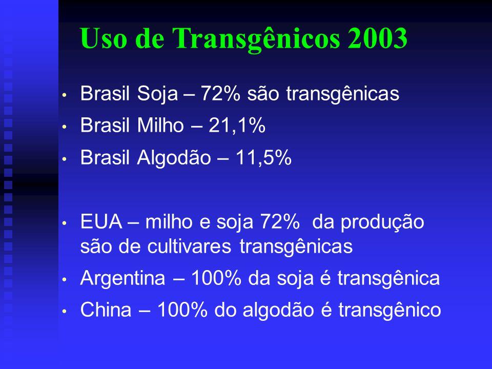 Uso de Transgênicos 2003 Brasil Soja – 72% são transgênicas Brasil Milho – 21,1% Brasil Algodão – 11,5% EUA – milho e soja 72% da produção são de cultivares transgênicas Argentina – 100% da soja é transgênica China – 100% do algodão é transgênico