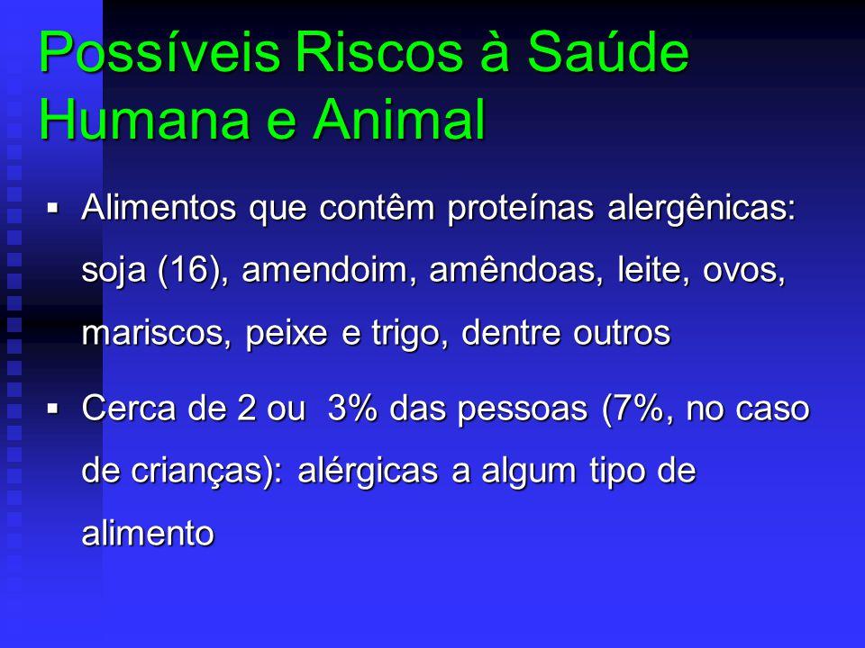 Possíveis Riscos à Saúde Humana e Animal  Alimentos que contêm proteínas alergênicas: soja (16), amendoim, amêndoas, leite, ovos, mariscos, peixe e t