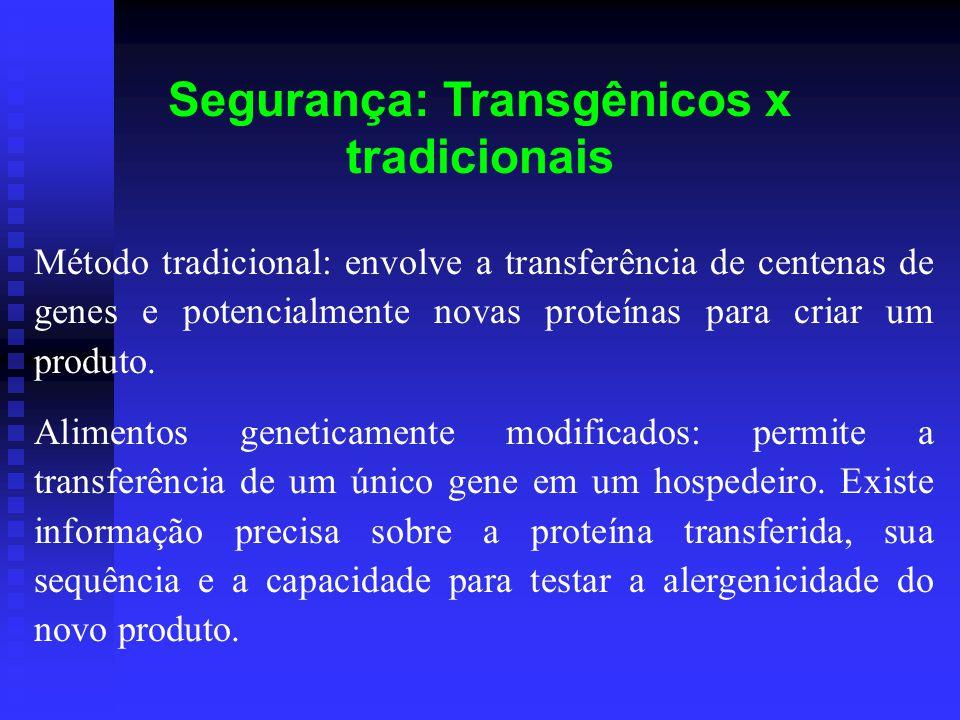 Segurança: Transgênicos x tradicionais Método tradicional: envolve a transferência de centenas de genes e potencialmente novas proteínas para criar um produto.