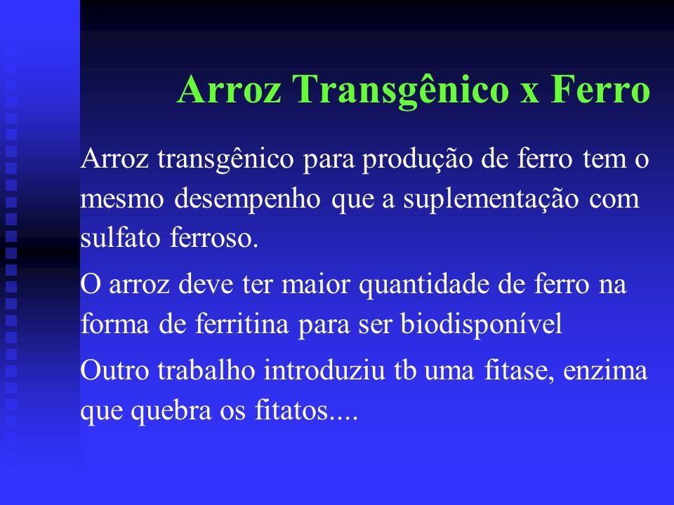 Arroz Transgênico x Ferro Arroz transgênico para produção de ferro tem o mesmo desempenho que a suplementação com sulfato ferroso. O arroz deve ter ma