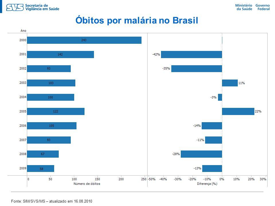 Óbitos por malária no Brasil Fonte: SIM/SVS/MS – atualizado em 16.08.2010