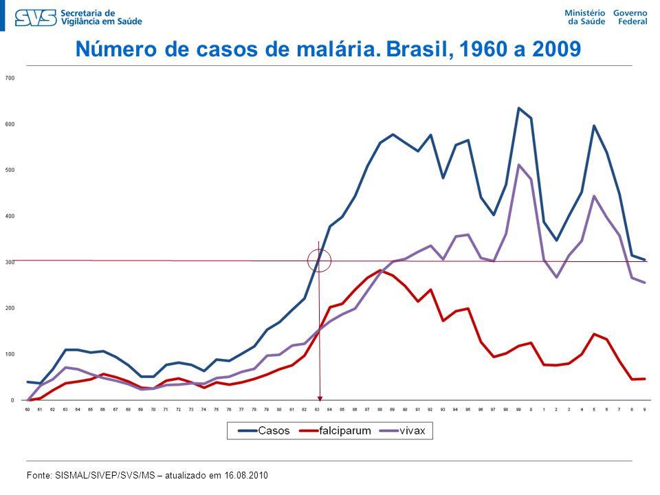 Número de casos de malária. Brasil, 1960 a 2009 Fonte: SISMAL/SIVEP/SVS/MS – atualizado em 16.08.2010