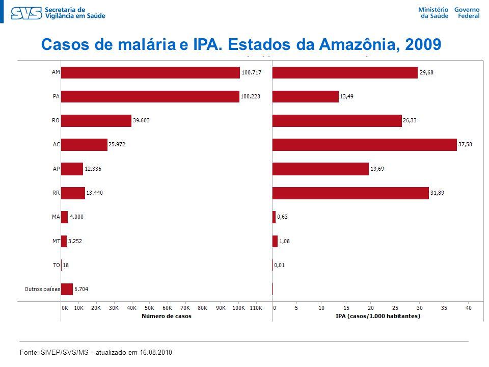 Casos de malária e IPA. Estados da Amazônia, 2009 Fonte: SIVEP/SVS/MS – atualizado em 16.08.2010