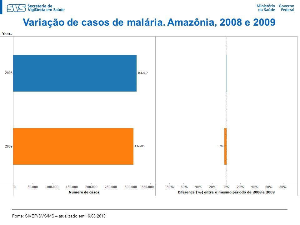 Variação de casos de malária. Amazônia, 2008 e 2009 Fonte: SIVEP/SVS/MS – atualizado em 16.08.2010
