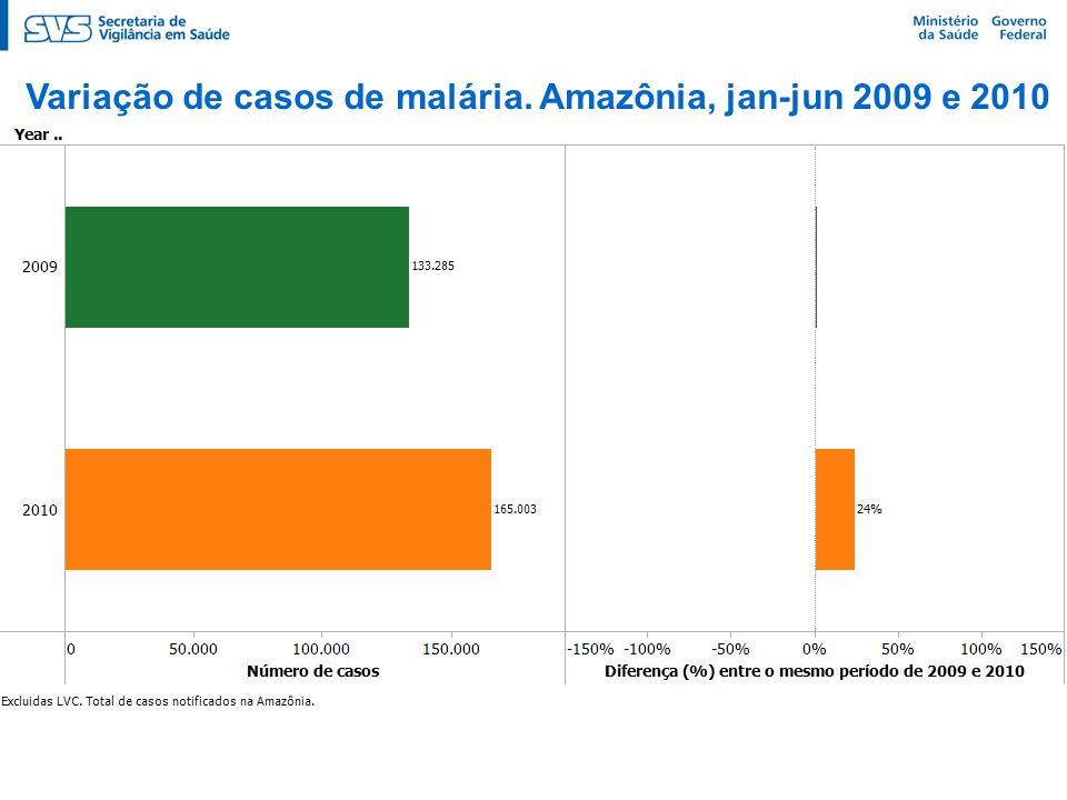 Variação de casos de malária. Amazônia, jan-jun 2009 e 2010