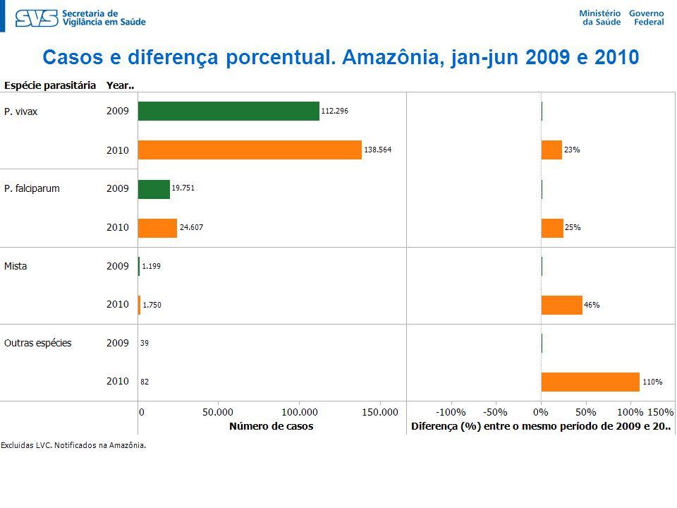 Casos e diferença porcentual por tipo de lâmina (P. vivax). Amazônia, jan-jun 2009 e 2010