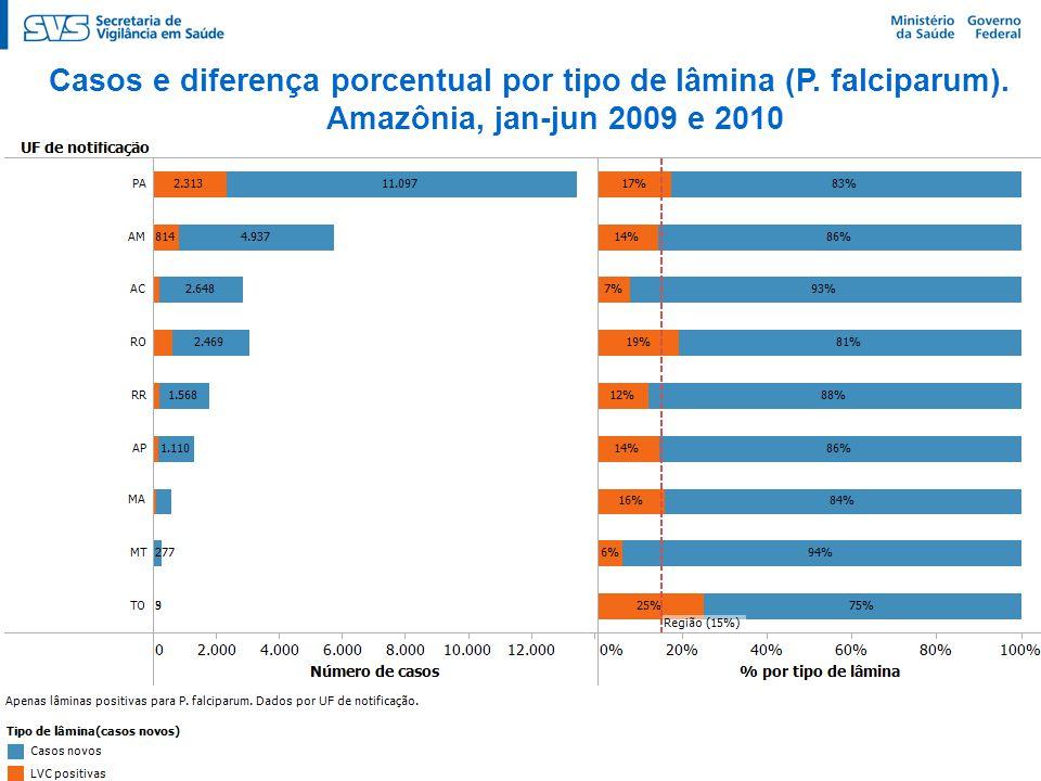 Casos e diferença porcentual por tipo de lâmina (P. falciparum). Amazônia, jan-jun 2009 e 2010