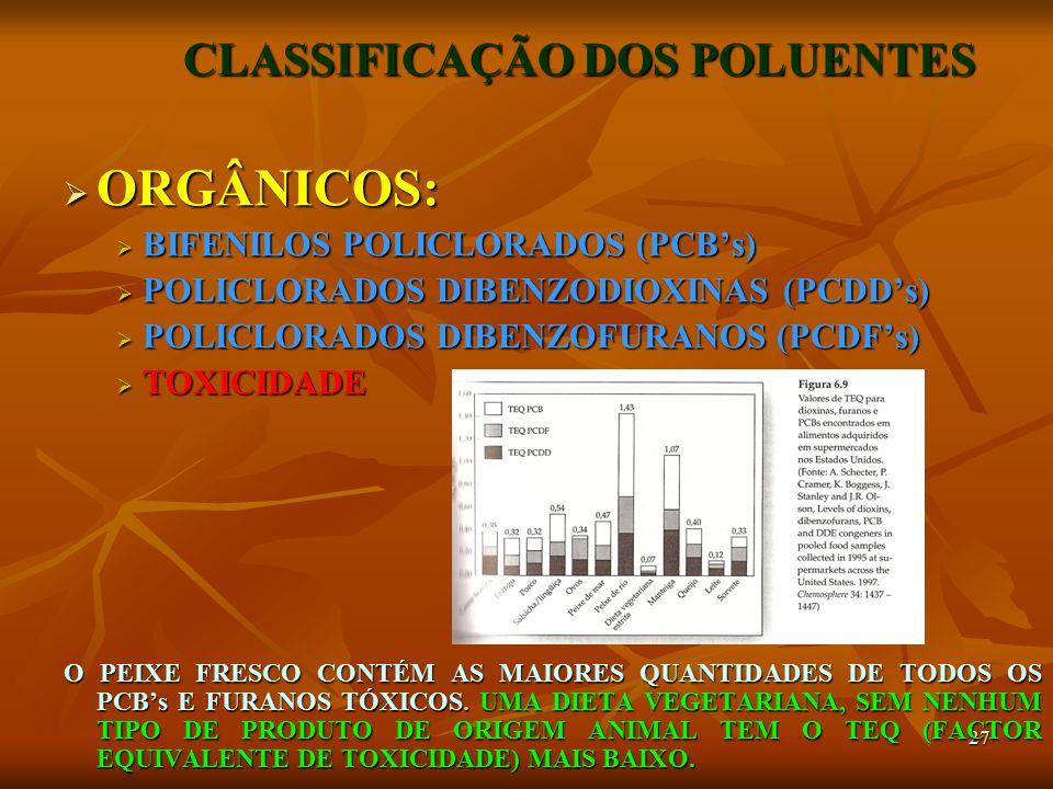 27 CLASSIFICAÇÃO DOS POLUENTES  ORGÂNICOS:  BIFENILOS POLICLORADOS (PCB's)  POLICLORADOS DIBENZODIOXINAS (PCDD's)  POLICLORADOS DIBENZOFURANOS (PCDF's)  TOXICIDADE O PEIXE FRESCO CONTÉM AS MAIORES QUANTIDADES DE TODOS OS PCB's E FURANOS TÓXICOS.