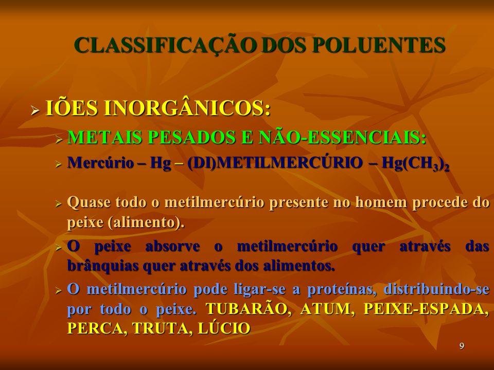20 CLASSIFICAÇÃO DOS POLUENTES  ORGÂNICOS:  HIDROCARBONETOS  BIFENILOS POLICLORADOS (PCB's)  POLICLORADOS DIBENZODIOXINAS (PCDD's)  POLICLORADOS DIBENZOFURANOS (PCDF's)  BIFENILOS POLIBROMETOS (PBB's)  ORGANOCLORADOS E ORGANOFOSFATOS (ORGANOFOSFO- RADOS)  CARBAMATO  PIRETRÓIDES  PGR's  RODENTICIDAS  DETERGENTES  CLOROFENÓIS (PCP's) HERBICIDAS