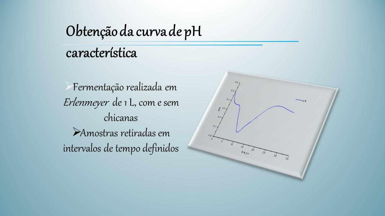 Obtenção da curva de pH característica  Fermentação realizada em Erlenmeyer de 1 L, com e sem chicanas  Amostras retiradas em intervalos de tempo de