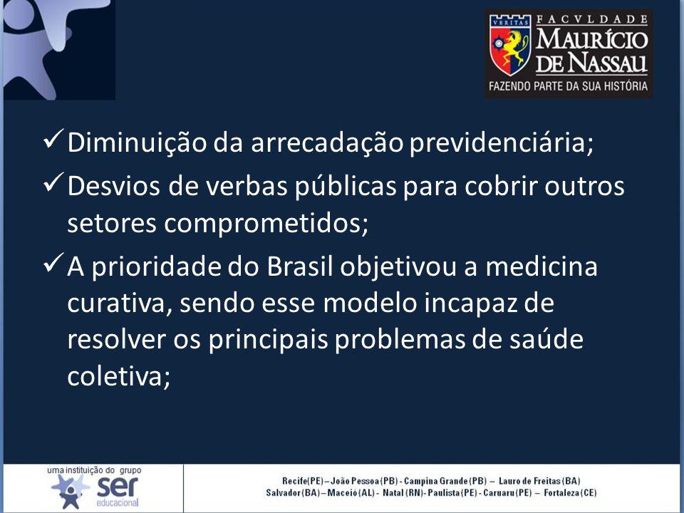 Diminuição da arrecadação previdenciária; Desvios de verbas públicas para cobrir outros setores comprometidos; A prioridade do Brasil objetivou a medicina curativa, sendo esse modelo incapaz de resolver os principais problemas de saúde coletiva;