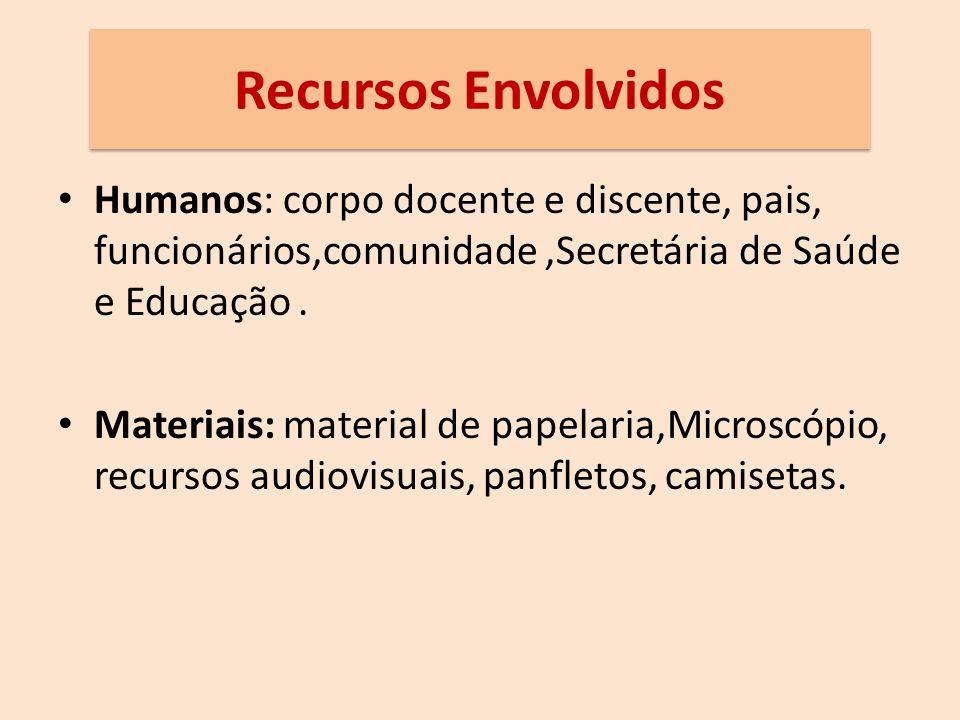 Recursos Envolvidos Humanos: corpo docente e discente, pais, funcionários,comunidade,Secretária de Saúde e Educação.
