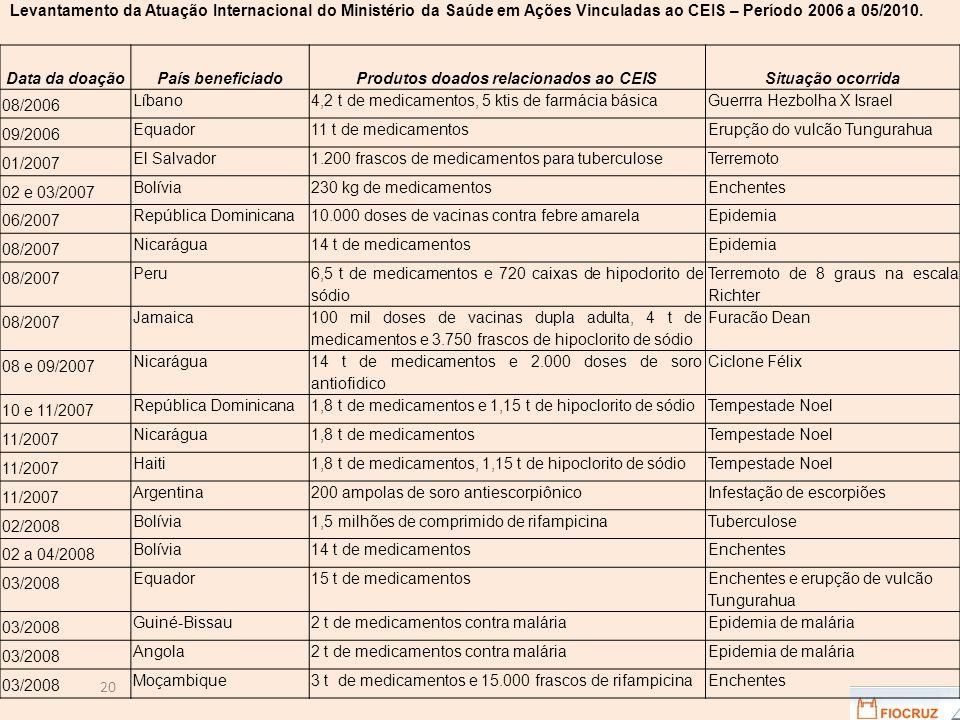 20 Data da doaçãoPaís beneficiadoProdutos doados relacionados ao CEISSituação ocorrida 08/2006 Líbano4,2 t de medicamentos, 5 ktis de farmácia básicaGuerrra Hezbolha X Israel 09/2006 Equador11 t de medicamentosErupção do vulcão Tungurahua 01/2007 El Salvador1.200 frascos de medicamentos para tuberculoseTerremoto 02 e 03/2007 Bolívia230 kg de medicamentosEnchentes 06/2007 República Dominicana10.000 doses de vacinas contra febre amarelaEpidemia 08/2007 Nicarágua14 t de medicamentosEpidemia 08/2007 Peru 6,5 t de medicamentos e 720 caixas de hipoclorito de sódio Terremoto de 8 graus na escala Richter 08/2007 Jamaica 100 mil doses de vacinas dupla adulta, 4 t de medicamentos e 3.750 frascos de hipoclorito de sódio Furacão Dean 08 e 09/2007 Nicarágua 14 t de medicamentos e 2.000 doses de soro antiofidico Ciclone Félix 10 e 11/2007 República Dominicana1,8 t de medicamentos e 1,15 t de hipoclorito de sódioTempestade Noel 11/2007 Nicarágua1,8 t de medicamentosTempestade Noel 11/2007 Haiti1,8 t de medicamentos, 1,15 t de hipoclorito de sódioTempestade Noel 11/2007 Argentina200 ampolas de soro antiescorpiônicoInfestação de escorpiões 02/2008 Bolívia1,5 milhões de comprimido de rifampicinaTuberculose 02 a 04/2008 Bolívia14 t de medicamentosEnchentes 03/2008 Equador15 t de medicamentos Enchentes e erupção de vulcão Tungurahua 03/2008 Guiné-Bissau2 t de medicamentos contra maláriaEpidemia de malária 03/2008 Angola2 t de medicamentos contra maláriaEpidemia de malária 03/2008 Moçambique3 t de medicamentos e 15.000 frascos de rifampicinaEnchentes Levantamento da Atuação Internacional do Ministério da Saúde em Ações Vinculadas ao CEIS – Período 2006 a 05/2010.