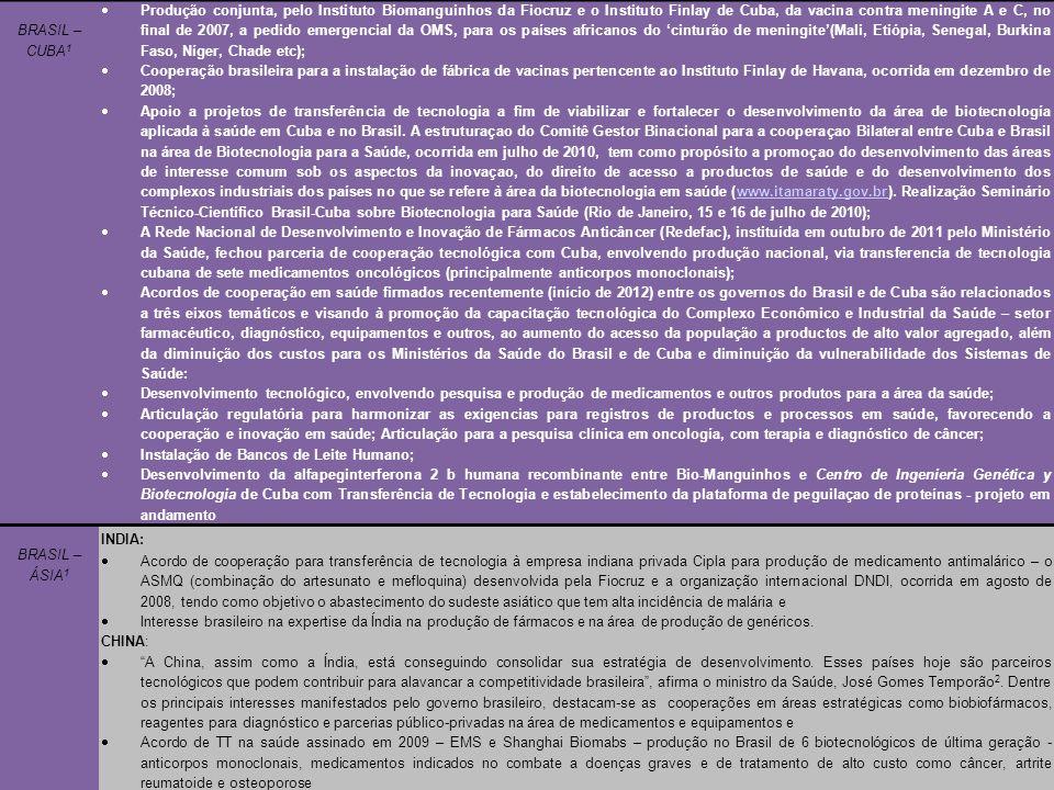 25 BRASIL – CUBA 1  Produção conjunta, pelo Instituto Biomanguinhos da Fiocruz e o Instituto Finlay de Cuba, da vacina contra meningite A e C, no final de 2007, a pedido emergencial da OMS, para os países africanos do 'cinturão de meningite'(Mali, Etiópia, Senegal, Burkina Faso, Níger, Chade etc);  Cooperação brasileira para a instalação de fábrica de vacinas pertencente ao Instituto Finlay de Havana, ocorrida em dezembro de 2008;  Apoio a projetos de transferência de tecnologia a fim de viabilizar e fortalecer o desenvolvimento da área de biotecnología aplicada à saúde em Cuba e no Brasil.
