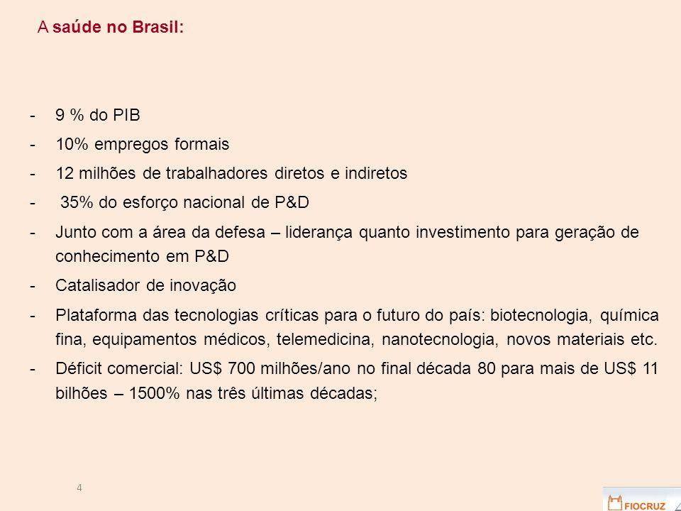 4 A saúde no Brasil: -9 % do PIB -10% empregos formais -12 milhões de trabalhadores diretos e indiretos - 35% do esforço nacional de P&D -Junto com a área da defesa – liderança quanto investimento para geração de conhecimento em P&D -Catalisador de inovação -Plataforma das tecnologias críticas para o futuro do país: biotecnologia, química fina, equipamentos médicos, telemedicina, nanotecnologia, novos materiais etc.