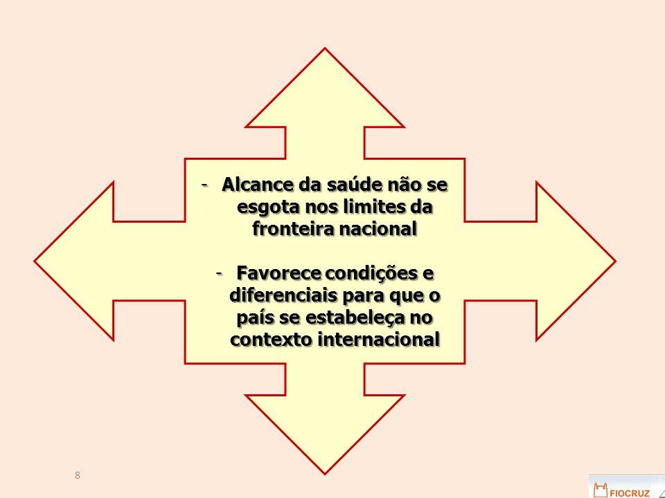 8 -Alcance da saúde não se esgota nos limites da fronteira nacional -Favorece condições e diferenciais para que o país se estabeleça no contexto internacional