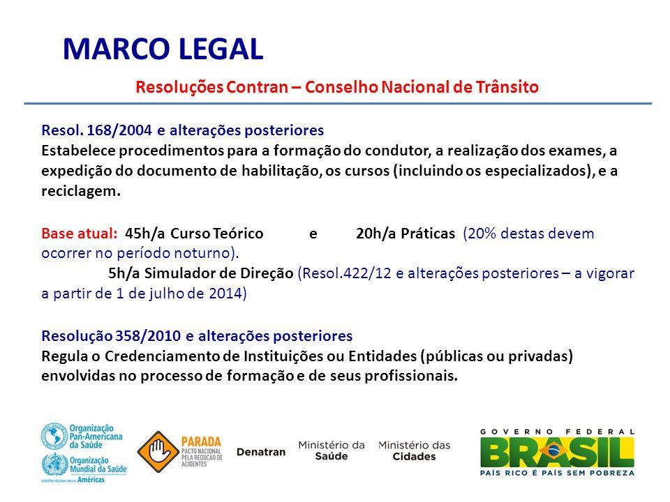 MARCO LEGAL Resoluções Contran – Conselho Nacional de Trânsito Resol.