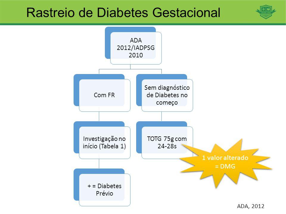 Rastreio de Diabetes Gestacional ADA, 2012 ADA 2012/IADPSG 2010 Com FR Investigação no início (Tabela 1) + = Diabetes Prévio Sem diagnóstico de Diabet