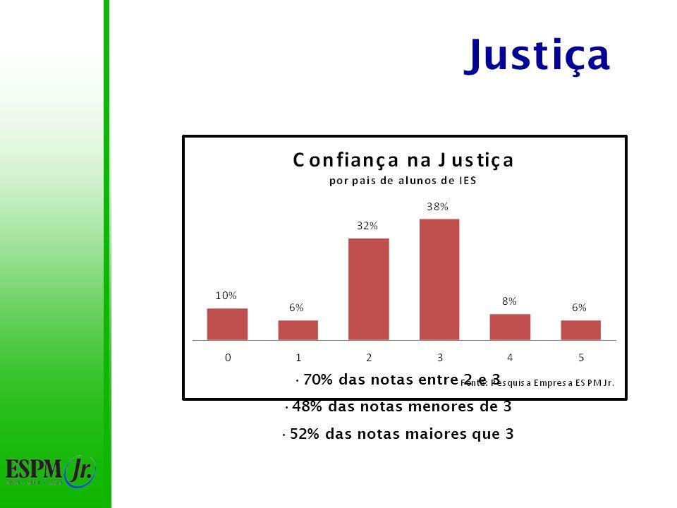 Justiça 70% das notas entre 2 e 3 48% das notas menores de 3 52% das notas maiores que 3