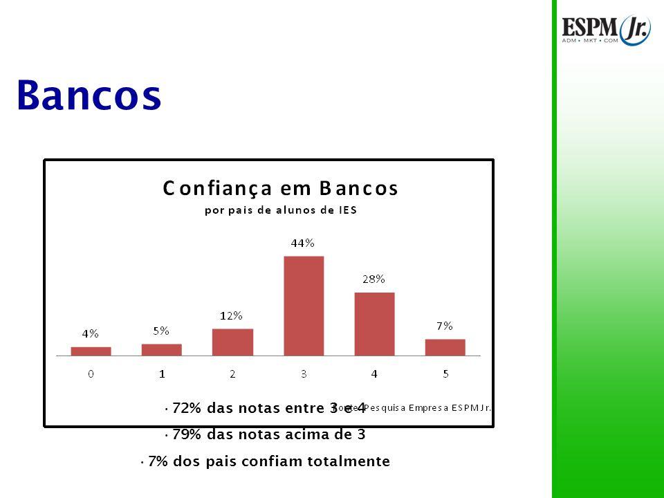 Bancos 72% das notas entre 3 e 4 79% das notas acima de 3 7% dos pais confiam totalmente