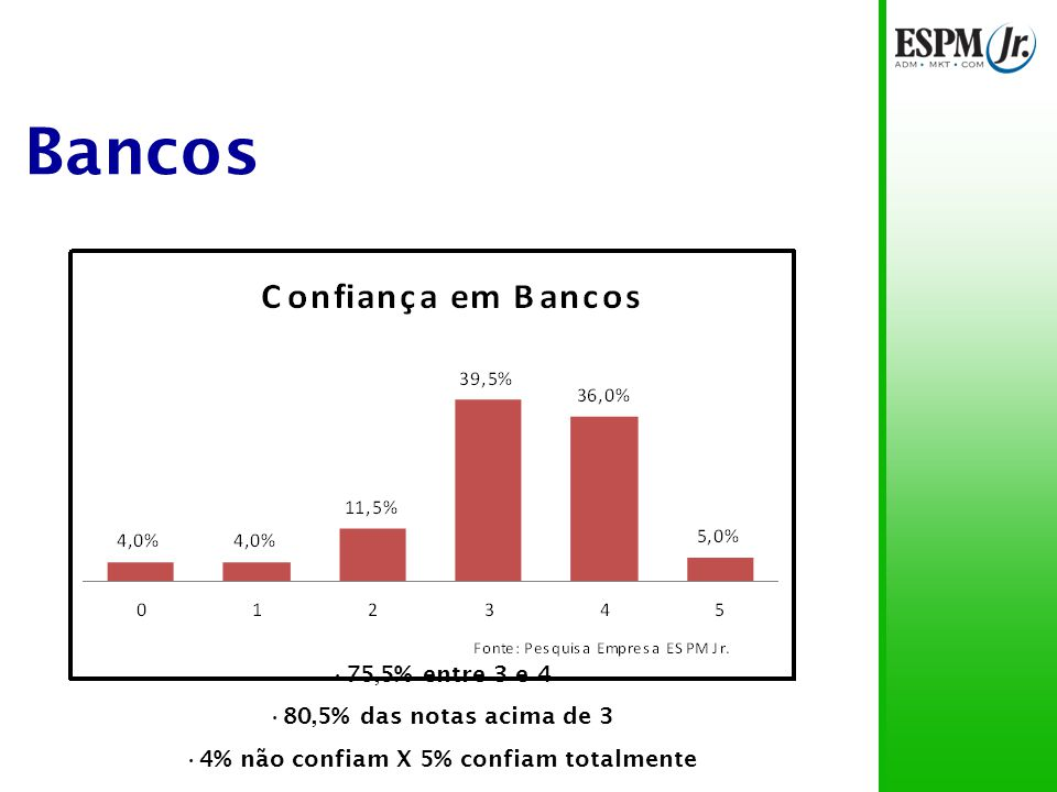 Bancos 75,5% entre 3 e 4 80,5% das notas acima de 3 4% não confiam X 5% confiam totalmente