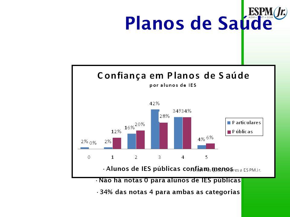 Planos de Saúde Alunos de IES públicas confiam menos Não há notas 0 para alunos de IES públicas 34% das notas 4 para ambas as categorias